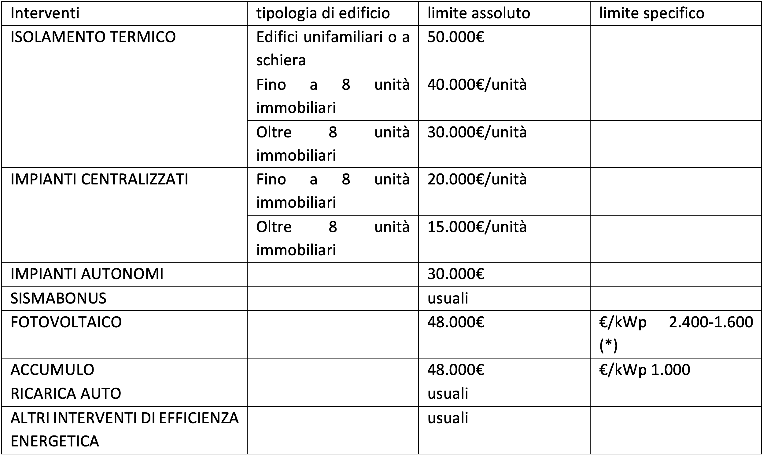 ammontare complessivo delle SPESE AMMISSIBILI al superbonus