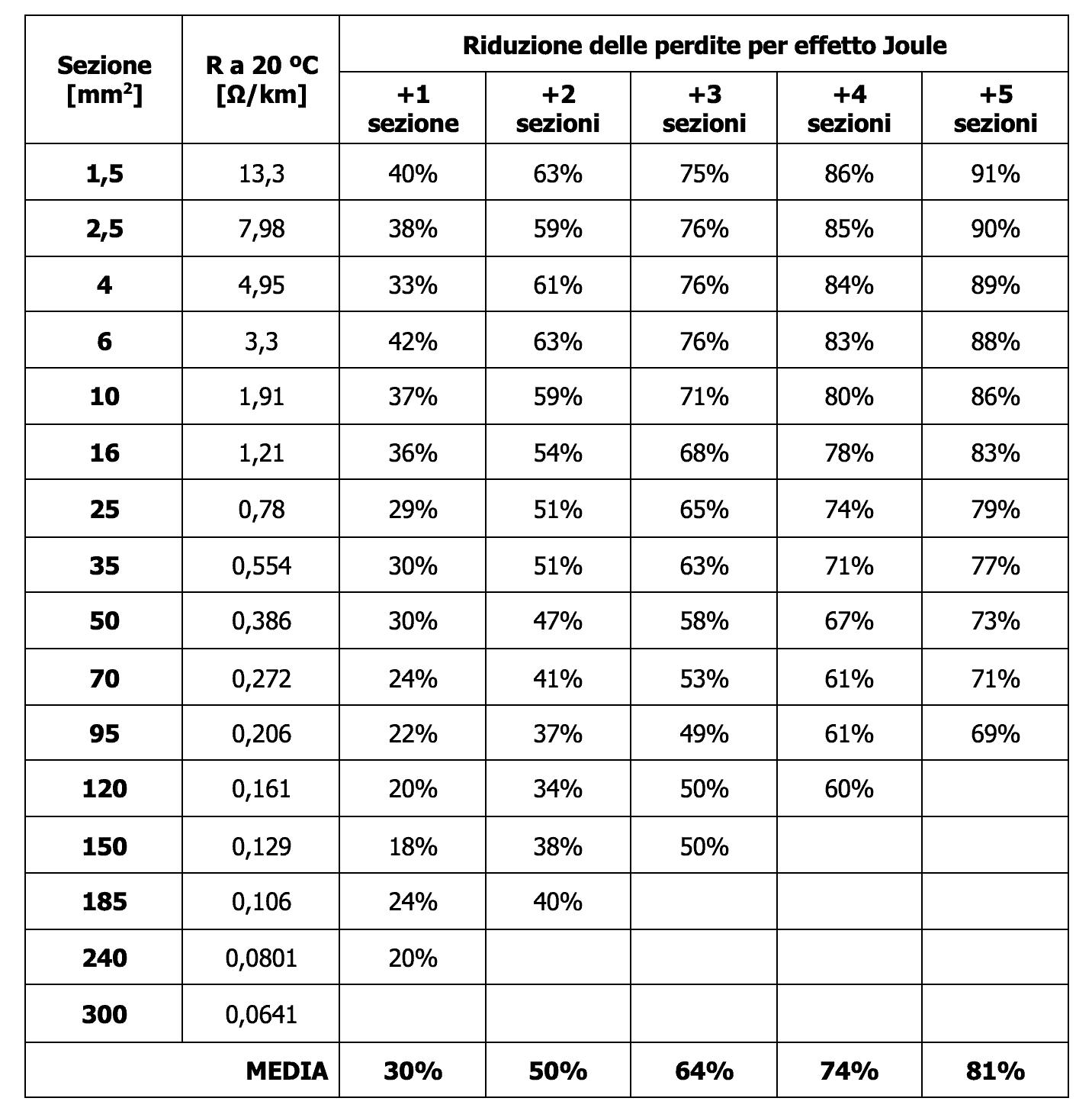 Riduzione delle perdite per effetto Joule nei cavi elettrici